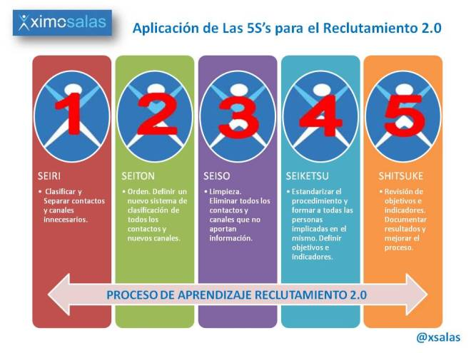 Las 5S de Reclutamiento 2.0 por @xsalas